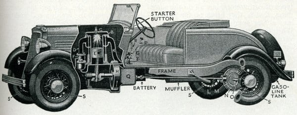 How the internal combustion engine works (1934)