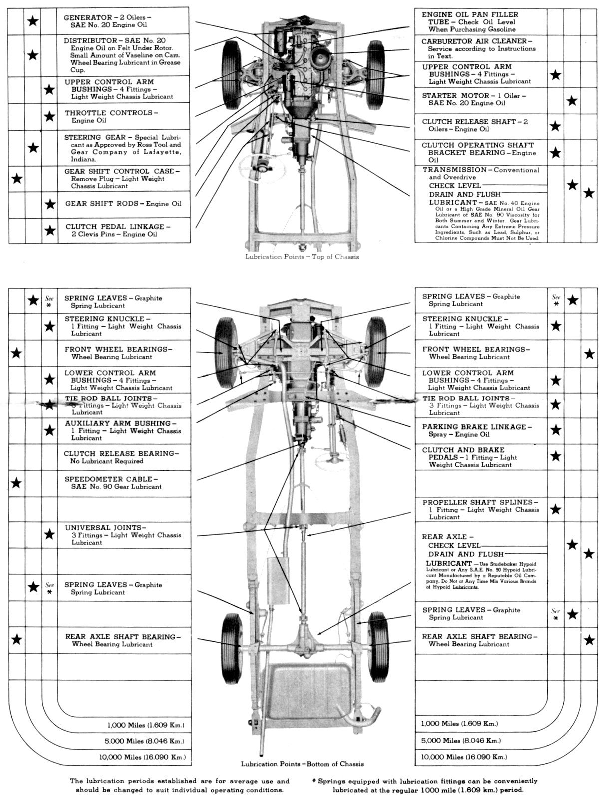 1948 Studebaker Owner's Manual (1)