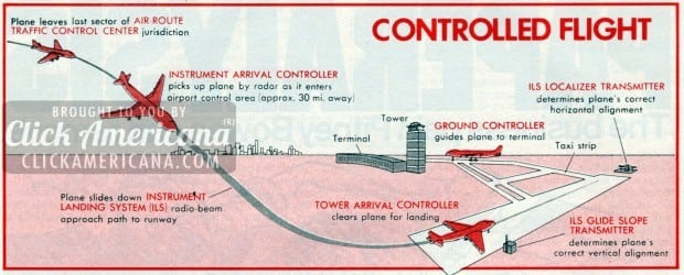 The jet age: Controlled flight (1977)