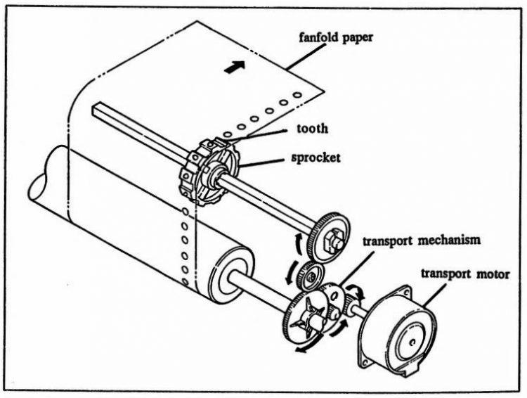 Amiga dot matrix printer - Vintage diagram
