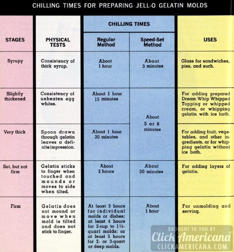 Chilling times chart for preparing Jell-O molds