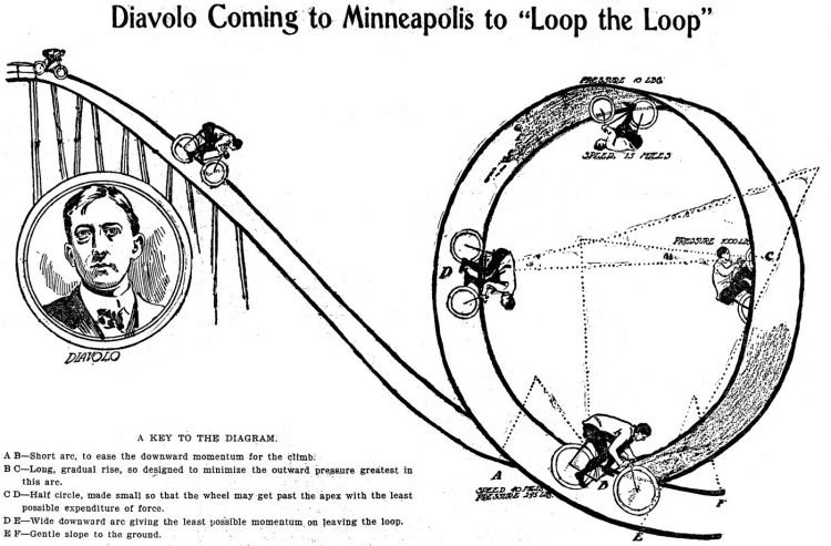Diavolo coming to Loop the loop (1902)