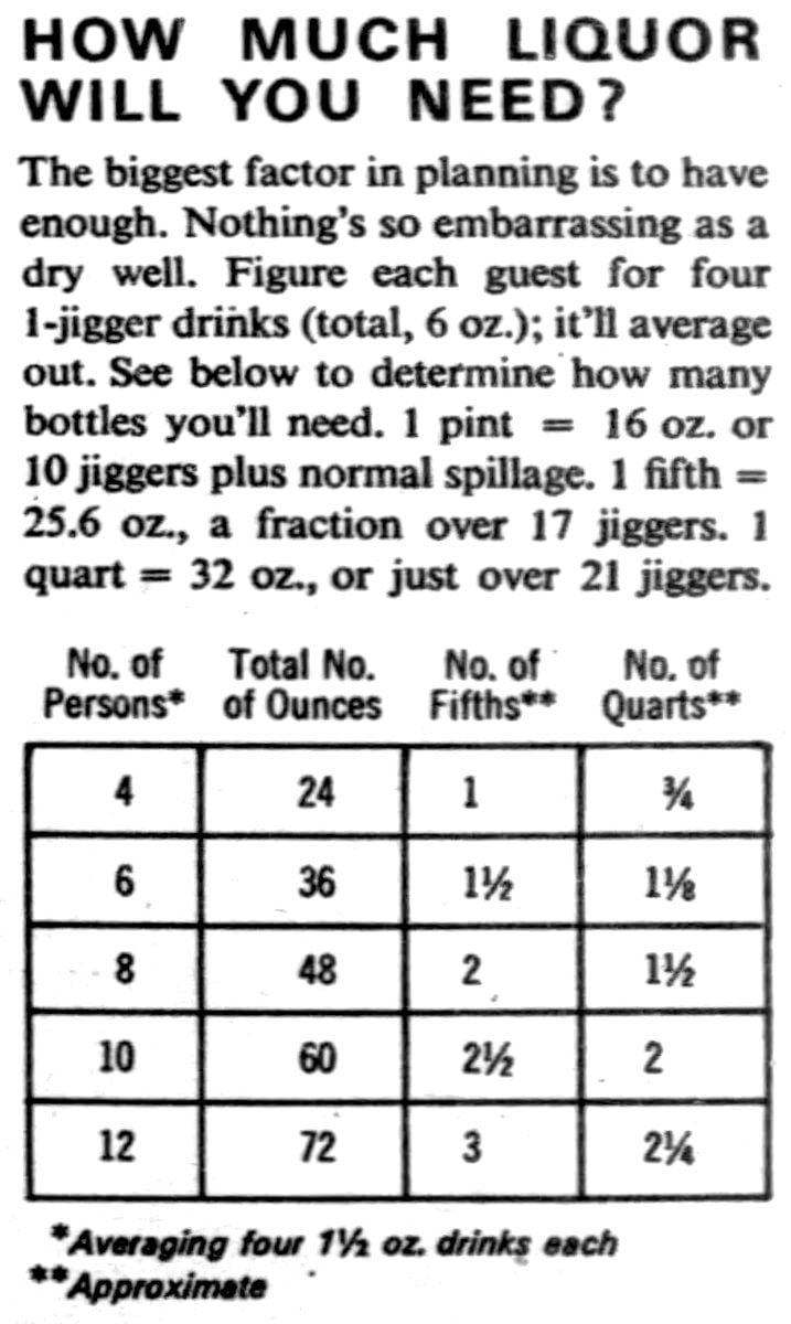 How much liquor will you need - Bar guide from the sixties