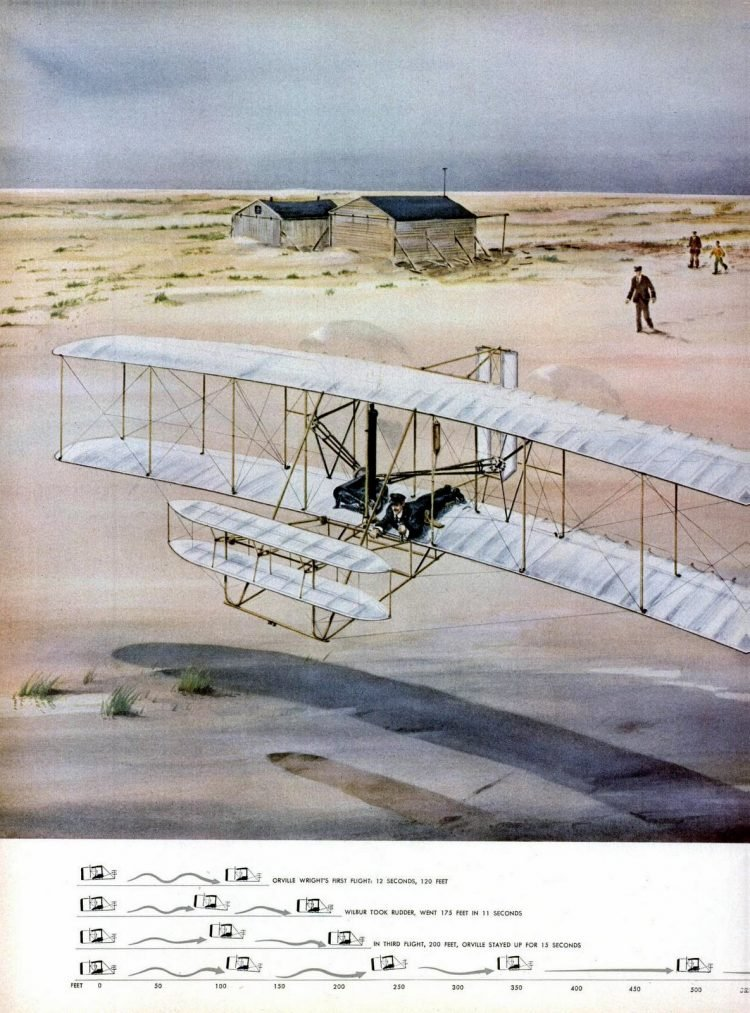 How the Wright Brothers took the first powered flight (2)