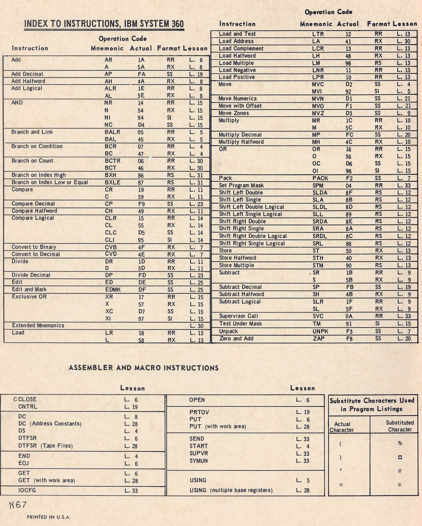 Index to 1960s computer programming instructions for the IBM System 360