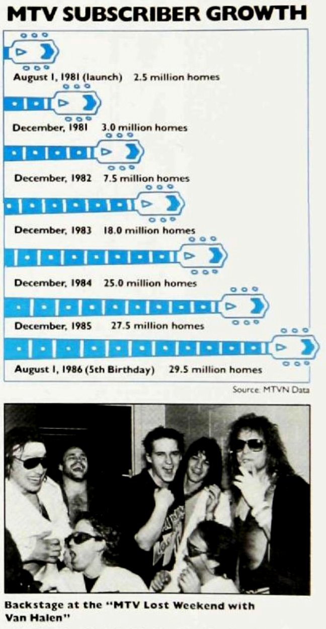 MTV subscriber growth 1981 to 1986