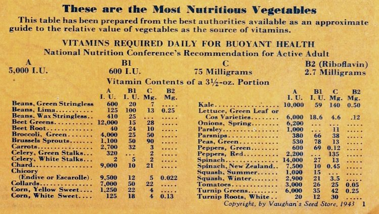 Most nutritious vegetables - A list from the 1940s