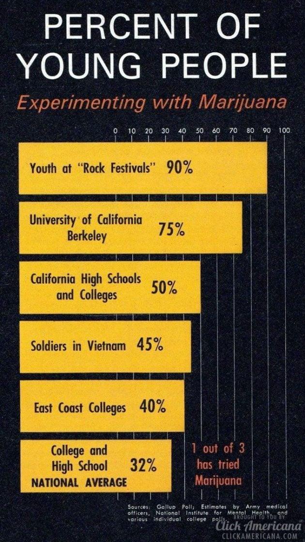 New Facts About Marijuana 1970