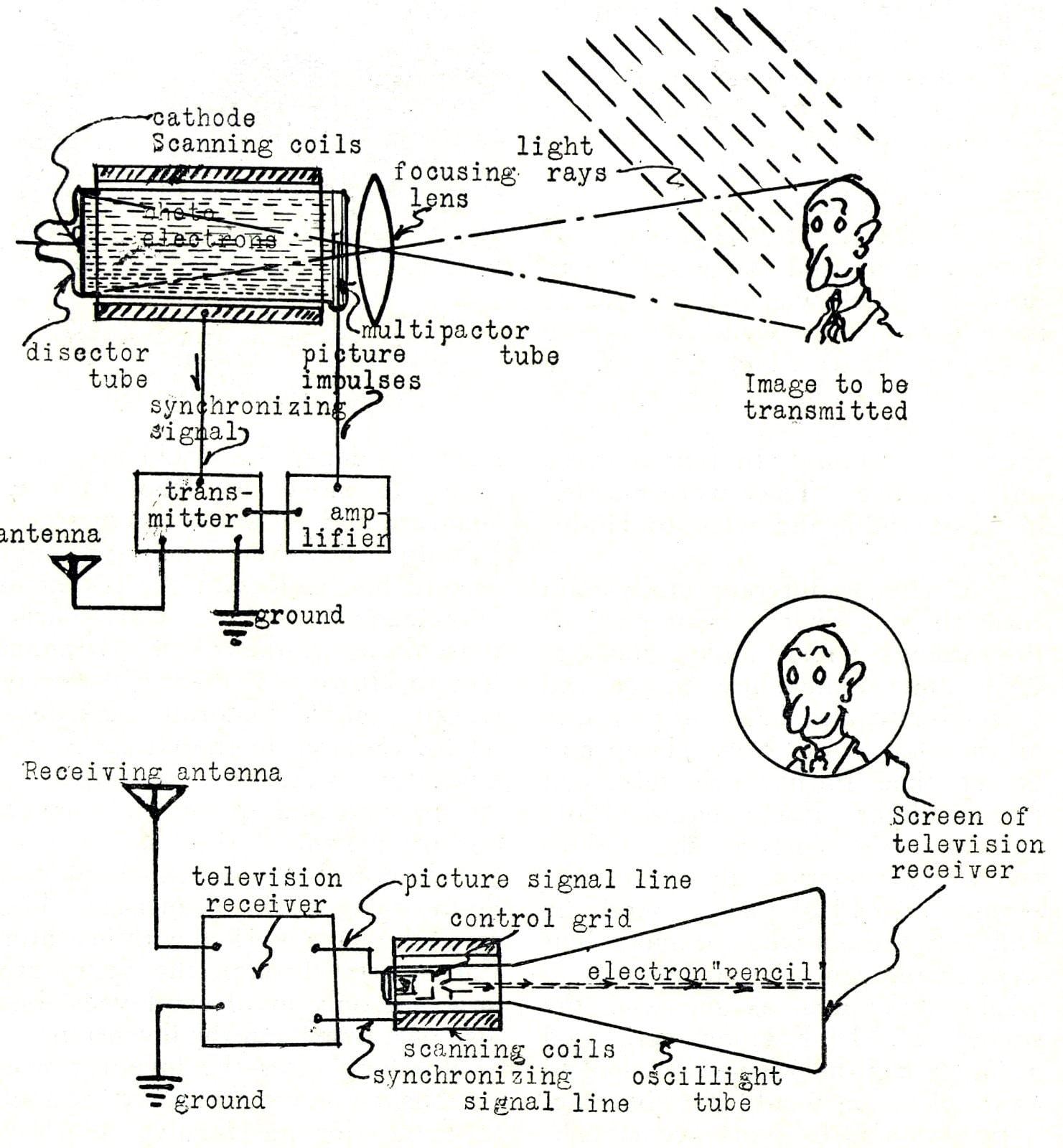 Philo Farnsworth - Inventor of television
