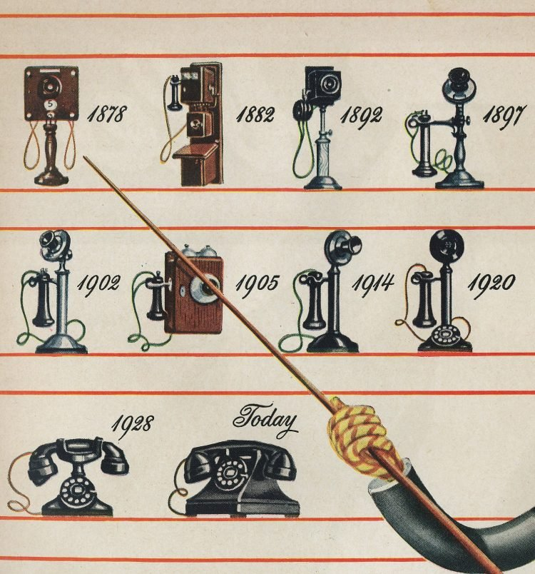 Phones from 1878 to 1946