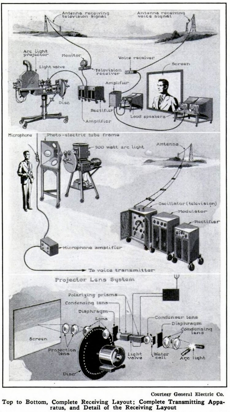 Popular Mechanics Aug 1930 First television show