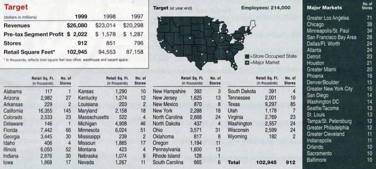 Target stores and revenues in 1999