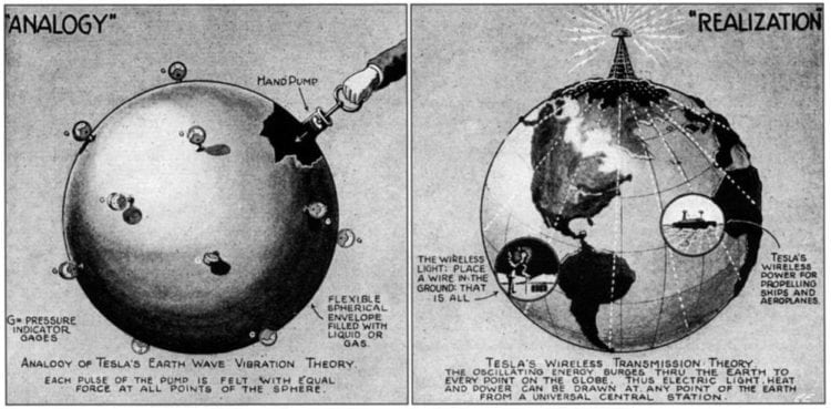 Tesla's World-Wide Wireless Transmission of Electrical Signals 1919