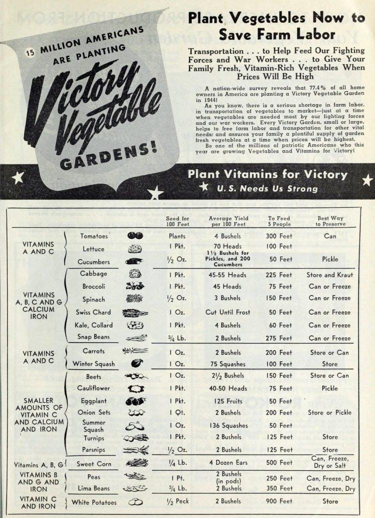 Victory Vegetable gardens - Vitamins 1944