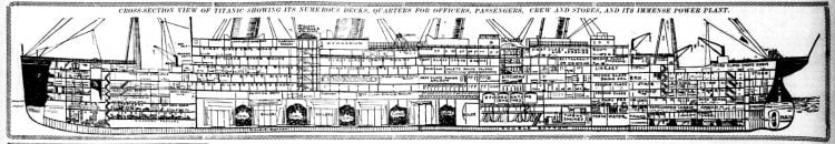 View of the length of the TItanic - cross-section