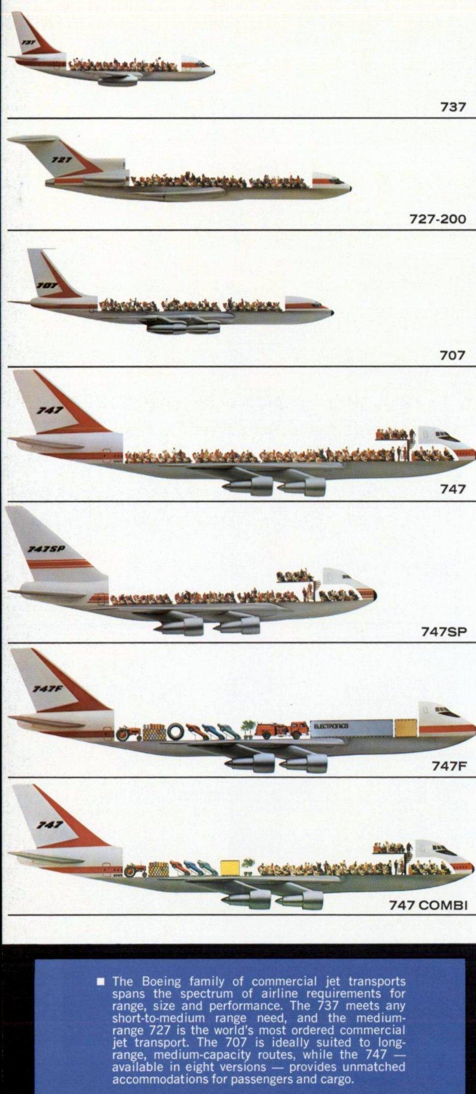 Vintage Boeing jets as of 1974