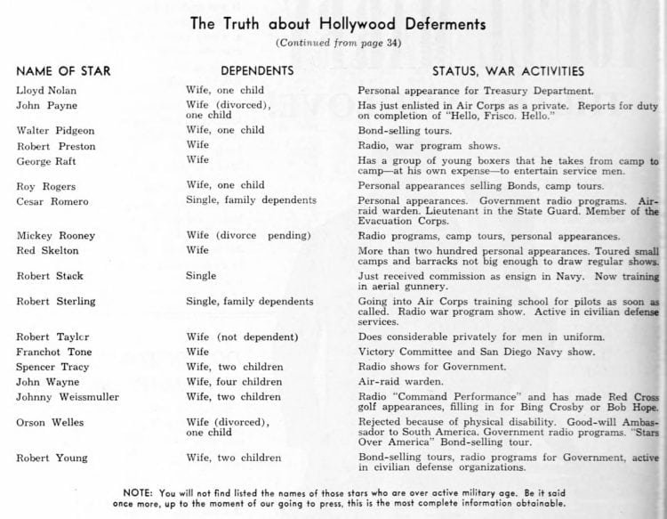 WW2 Hollywood deferments actors 1942 B