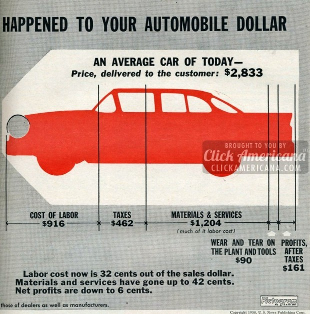 Where your automotive dollar goes-1958 (3)