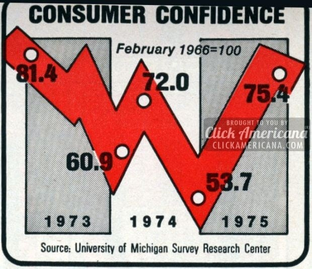 Are consumers confident enough to start spending? (1976)