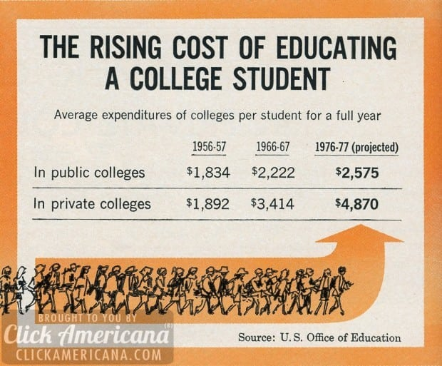 The rising cost of educating a college student (1967)
