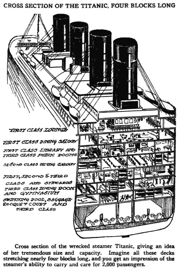 Titanic ship cross-section (1912) - Click Americana